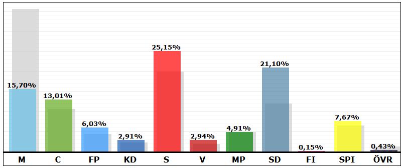 valresultat_hörby_2014